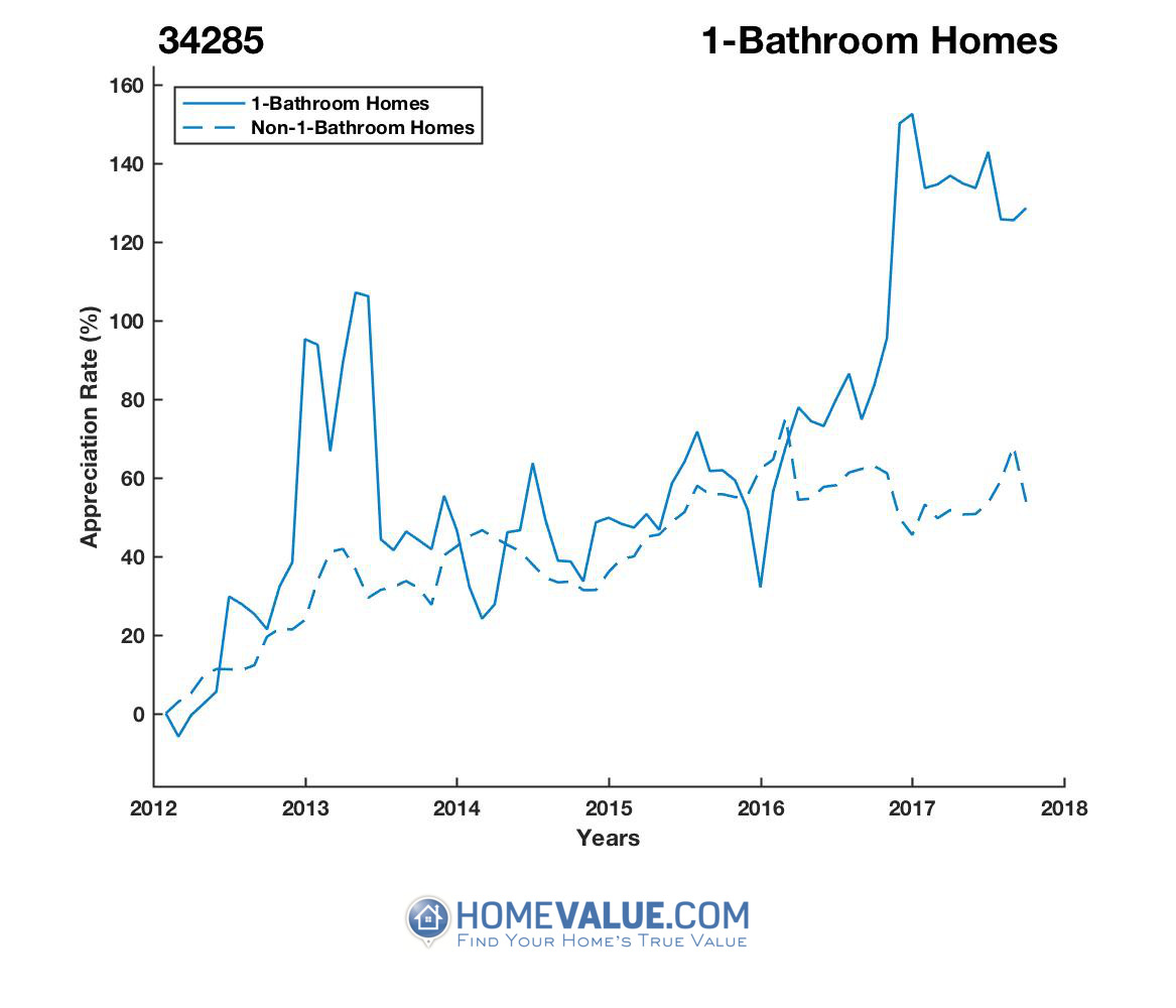 1 Bathroom Homes have appreciated 83% faster since 03/15/2012.