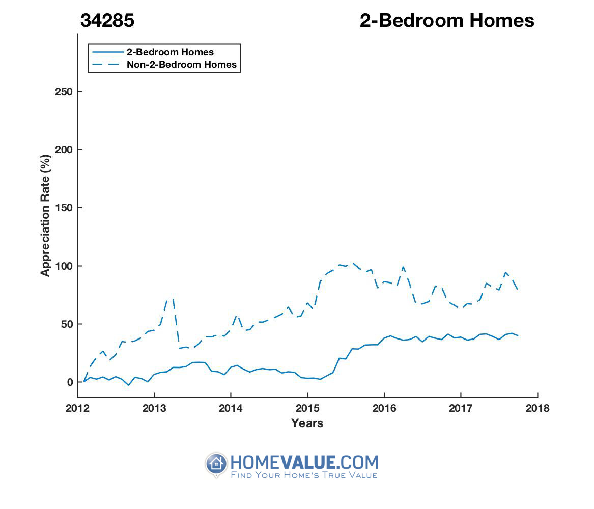 2 Bedrooms Homes have appreciated 36% faster since 03/15/2015.