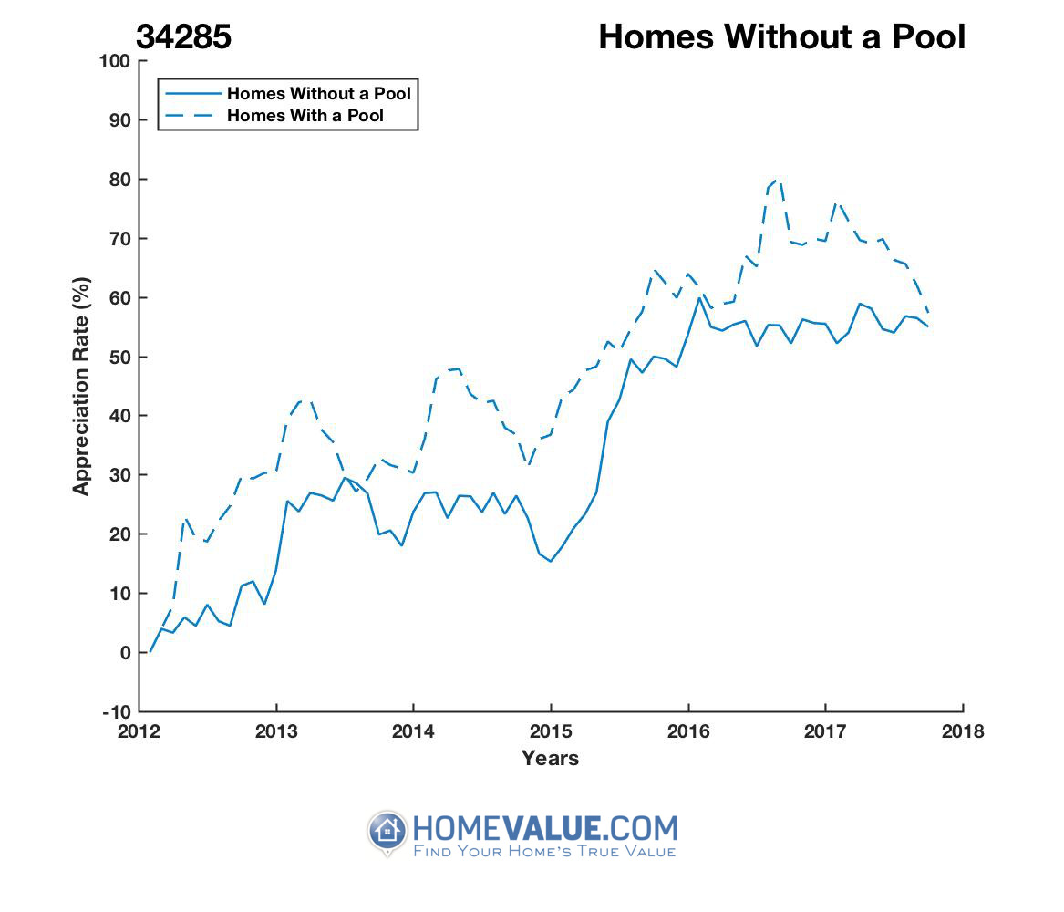 Homes Without A Pool Homes have appreciated 20% faster since 03/15/2014.