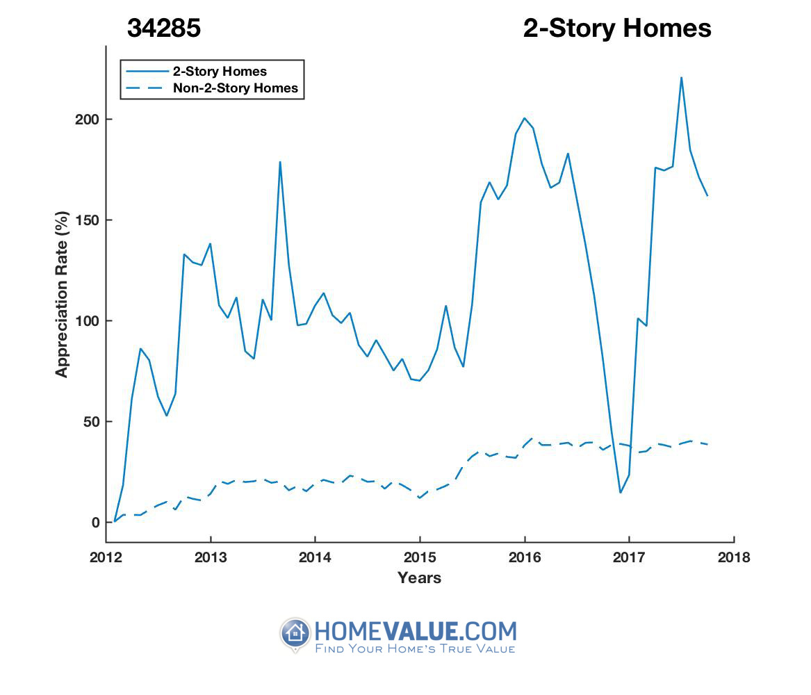 2 Stories Homes have appreciated 43% faster since 09/15/2016.