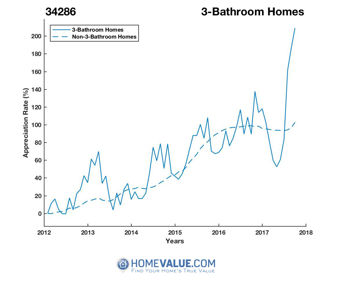 3 Bathrooms Homes have appreciated 2.1x faster since 09/15/2013.