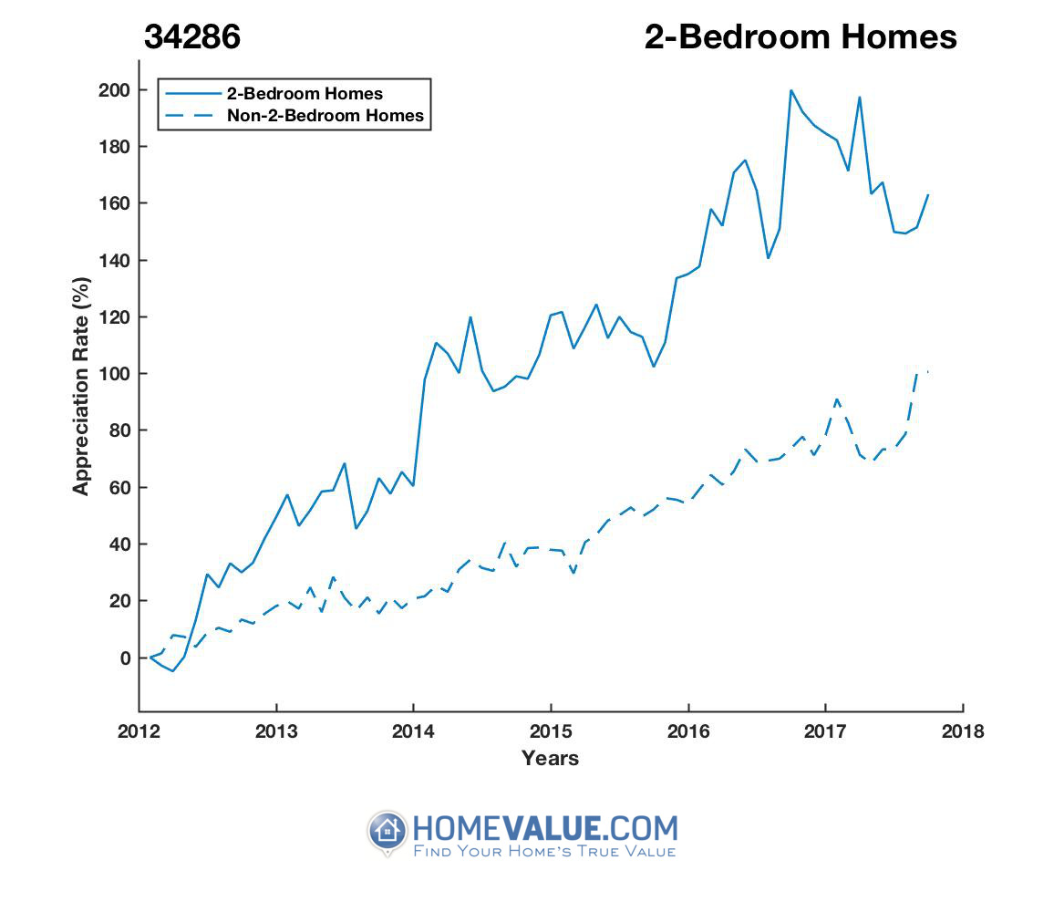 2 Bedrooms Homes have appreciated 90% faster since 03/15/2012.