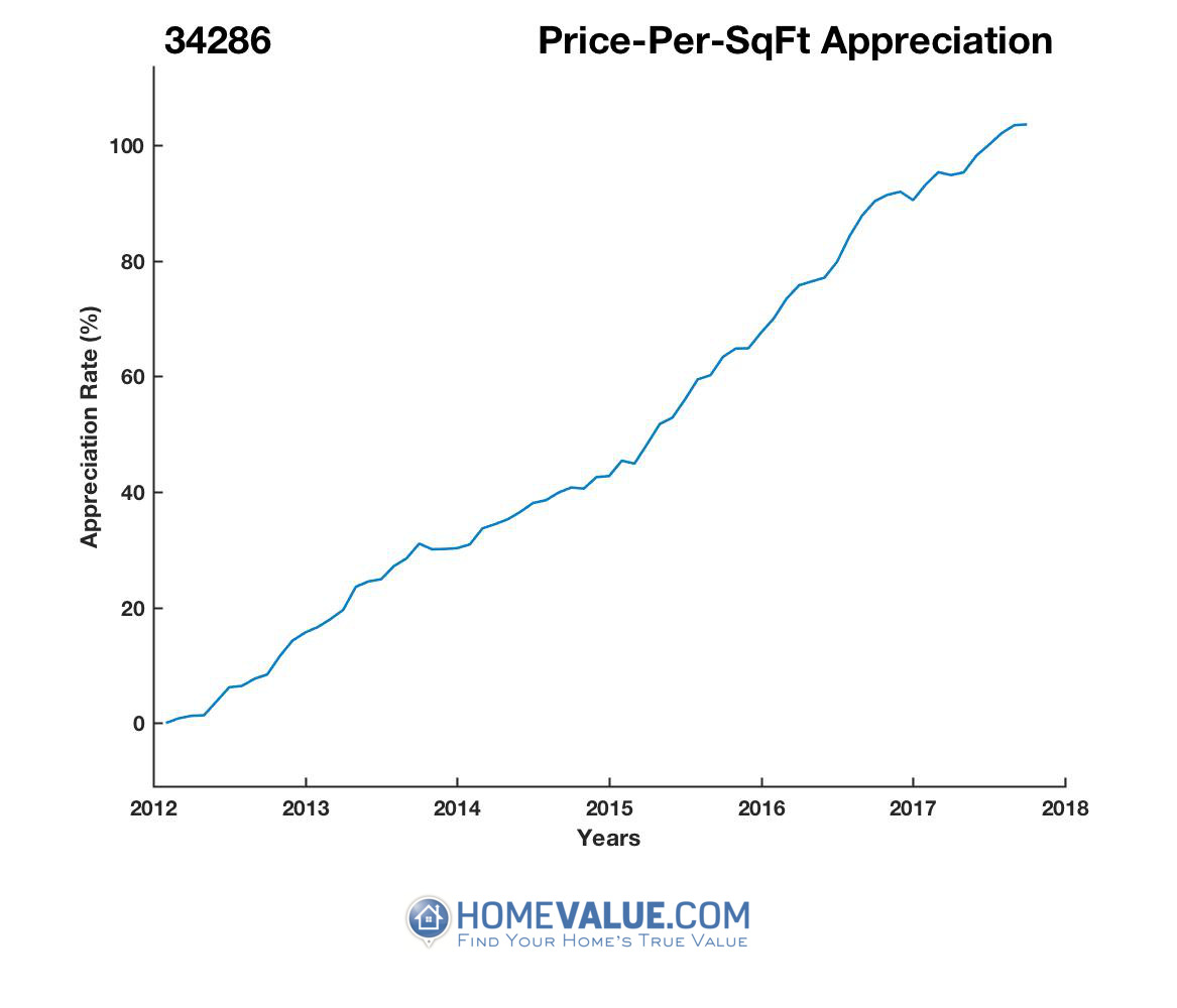 Average Price Per Sq.Ft. 34286
