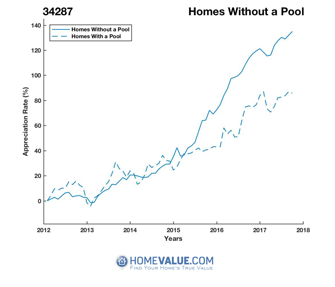 Homes Without A Pool Homes have appreciated 65% faster since 09/15/2012.