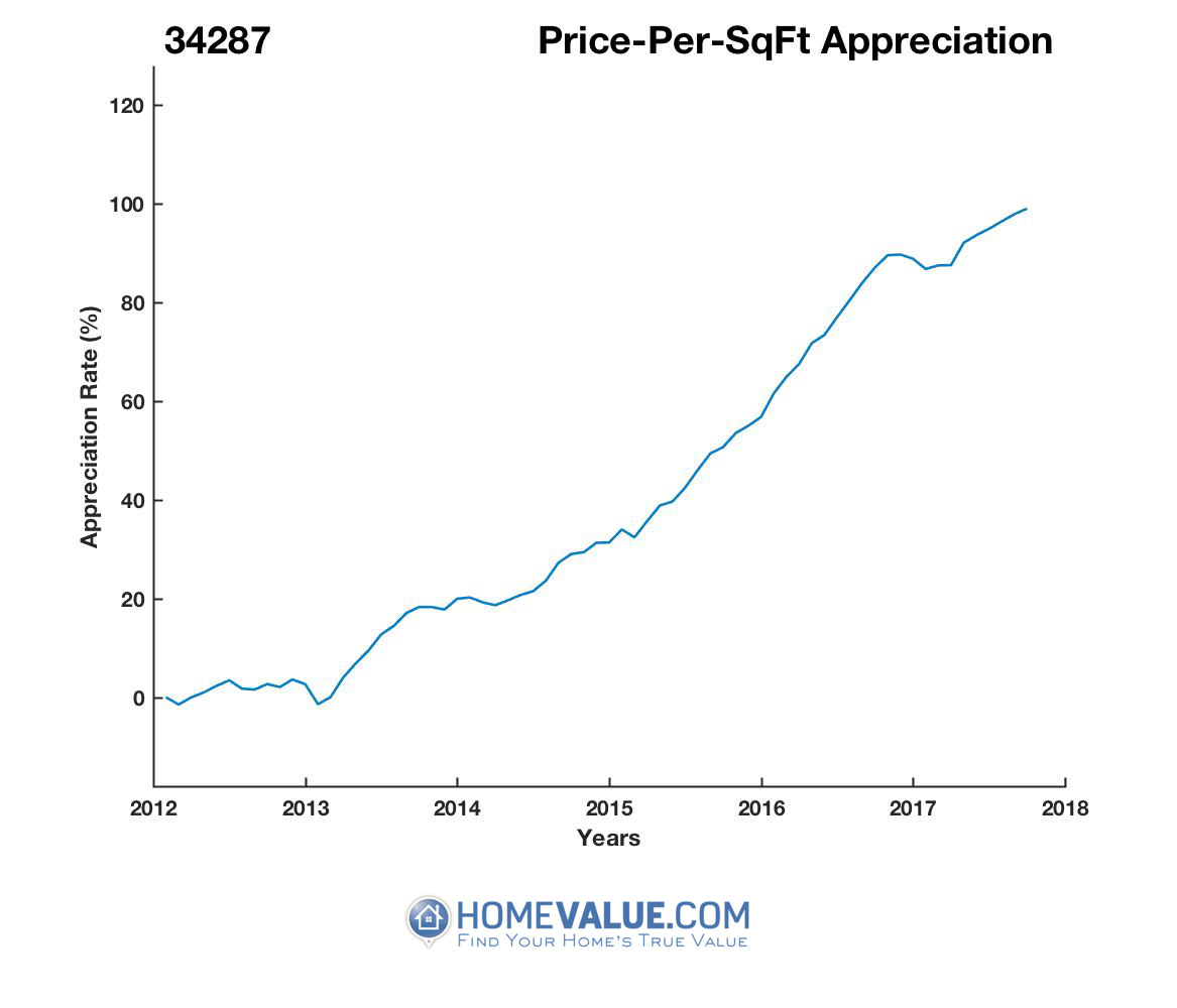Average Price Per Sq.Ft. 34287
