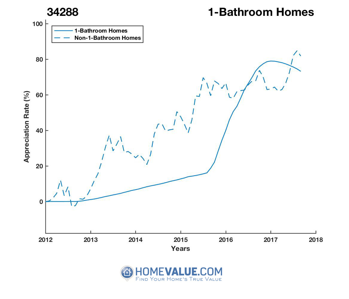 1 Bathroom Homes have appreciated 35% faster since 09/15/2015.