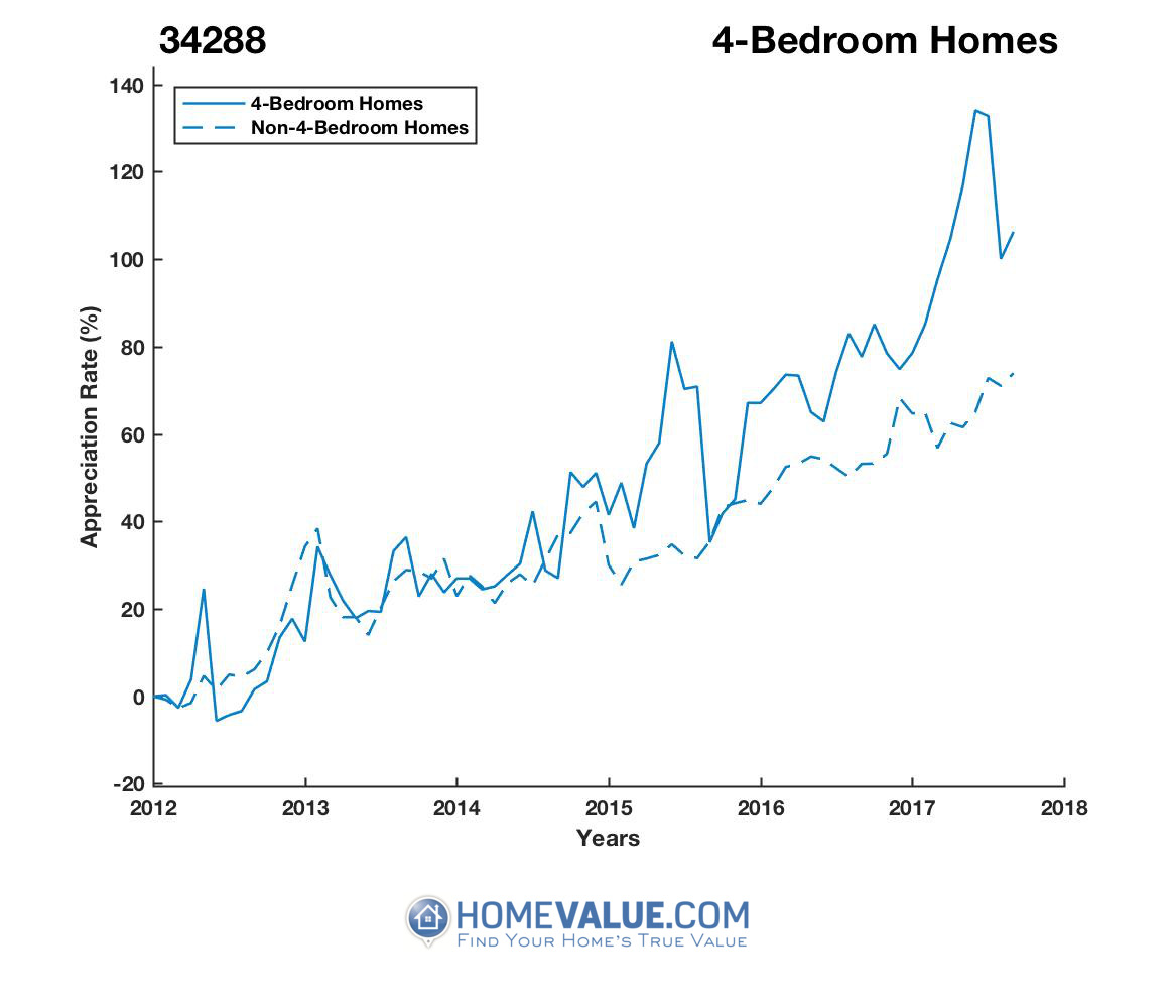 4 Bedrooms Homes have appreciated 46% faster since 09/15/2012.