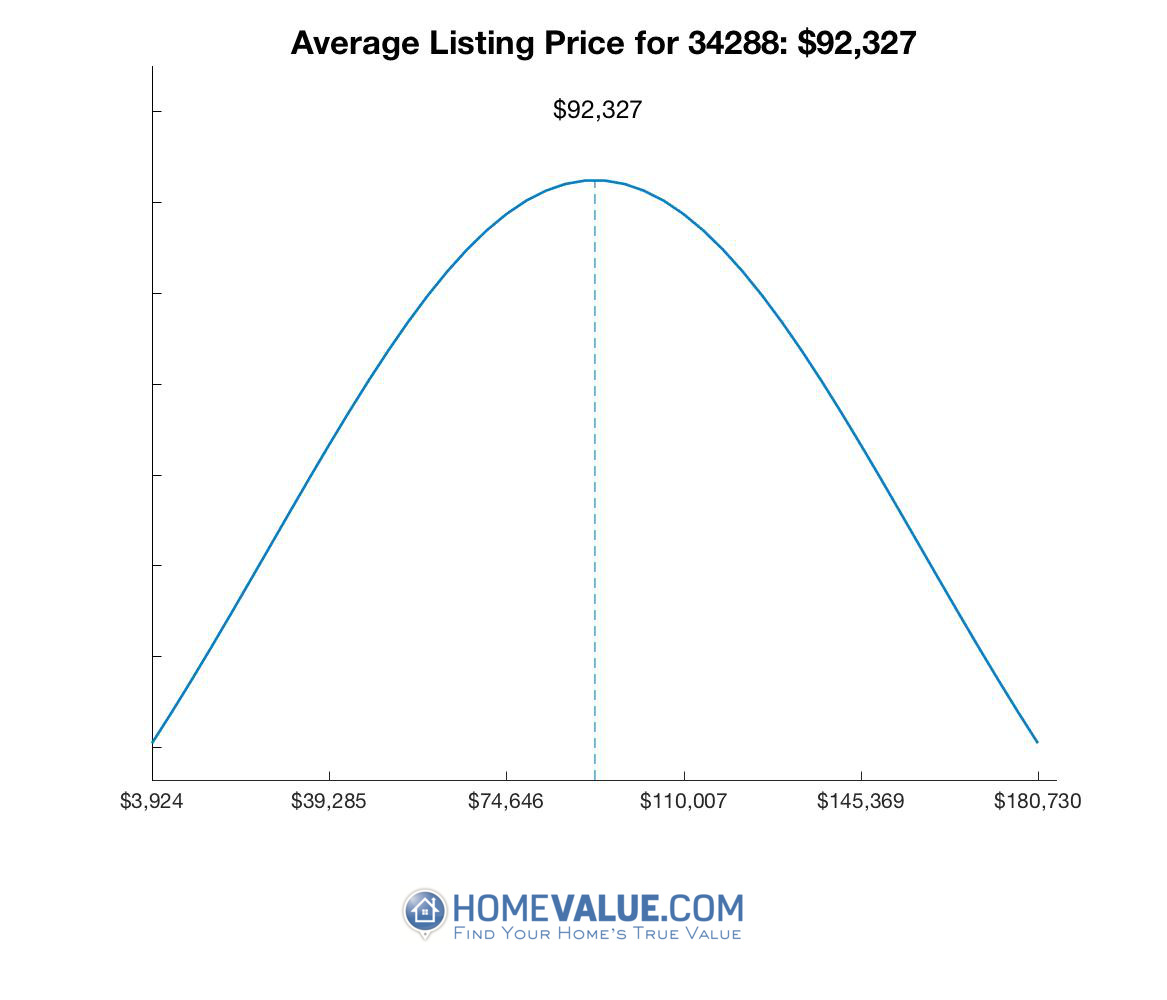 Average List Price 34288