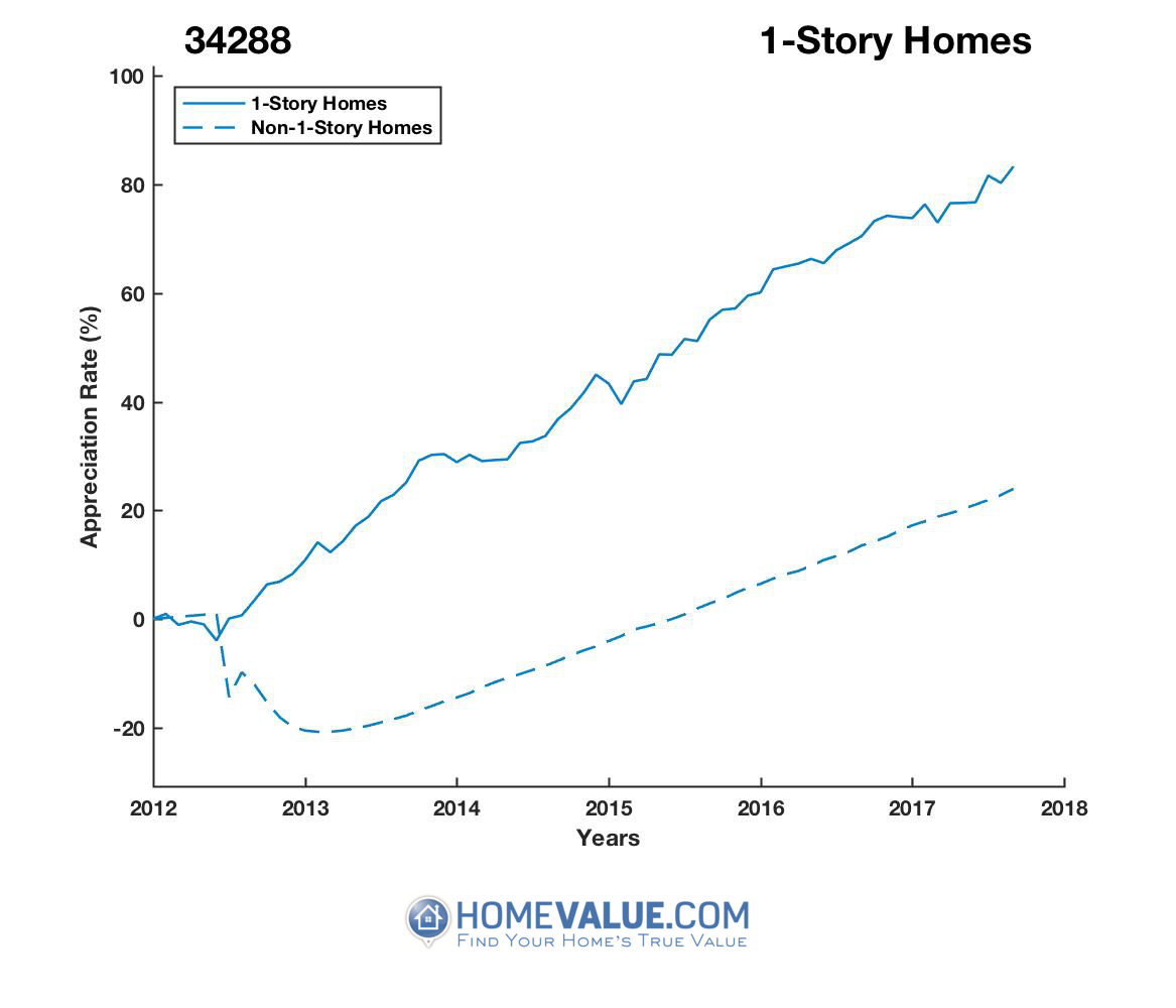 1 Story Homes have appreciated 61% faster since 03/15/2012.