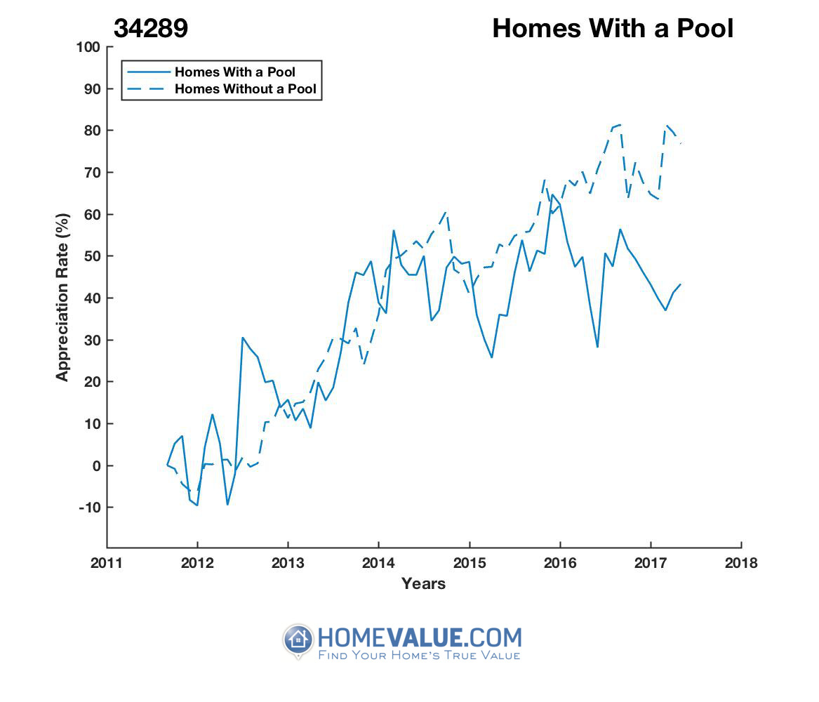 1 Homes With A Pool Homes have appreciated 17% faster since 03/15/2017.