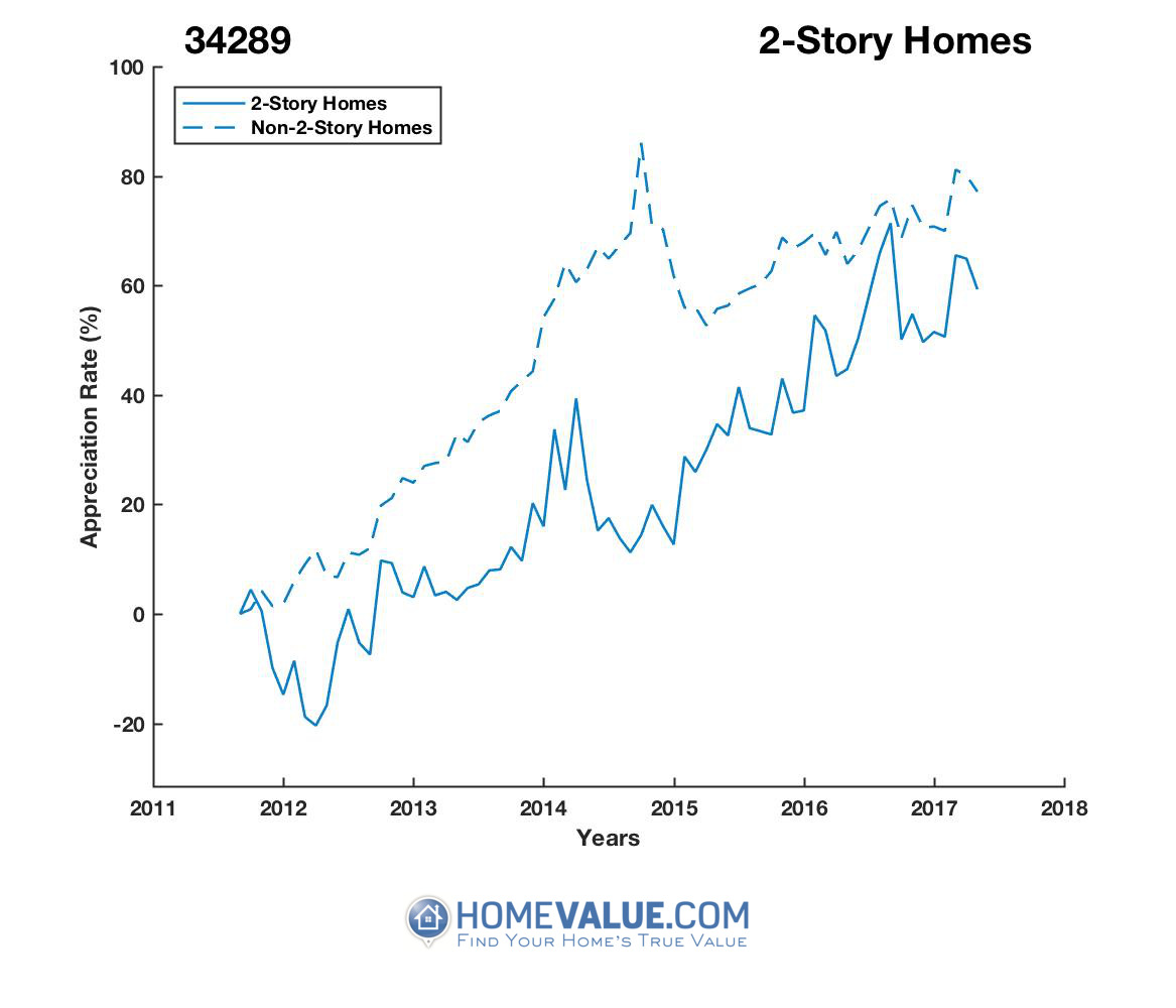 2 Stories Homes have appreciated 43% faster since 09/15/2014.