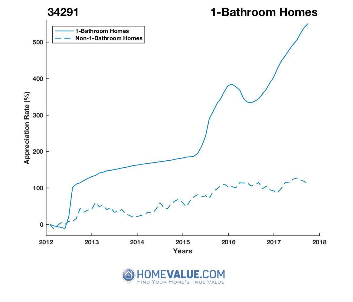 1 Bathroom Homes have appreciated 5.8x faster since 03/15/2012.
