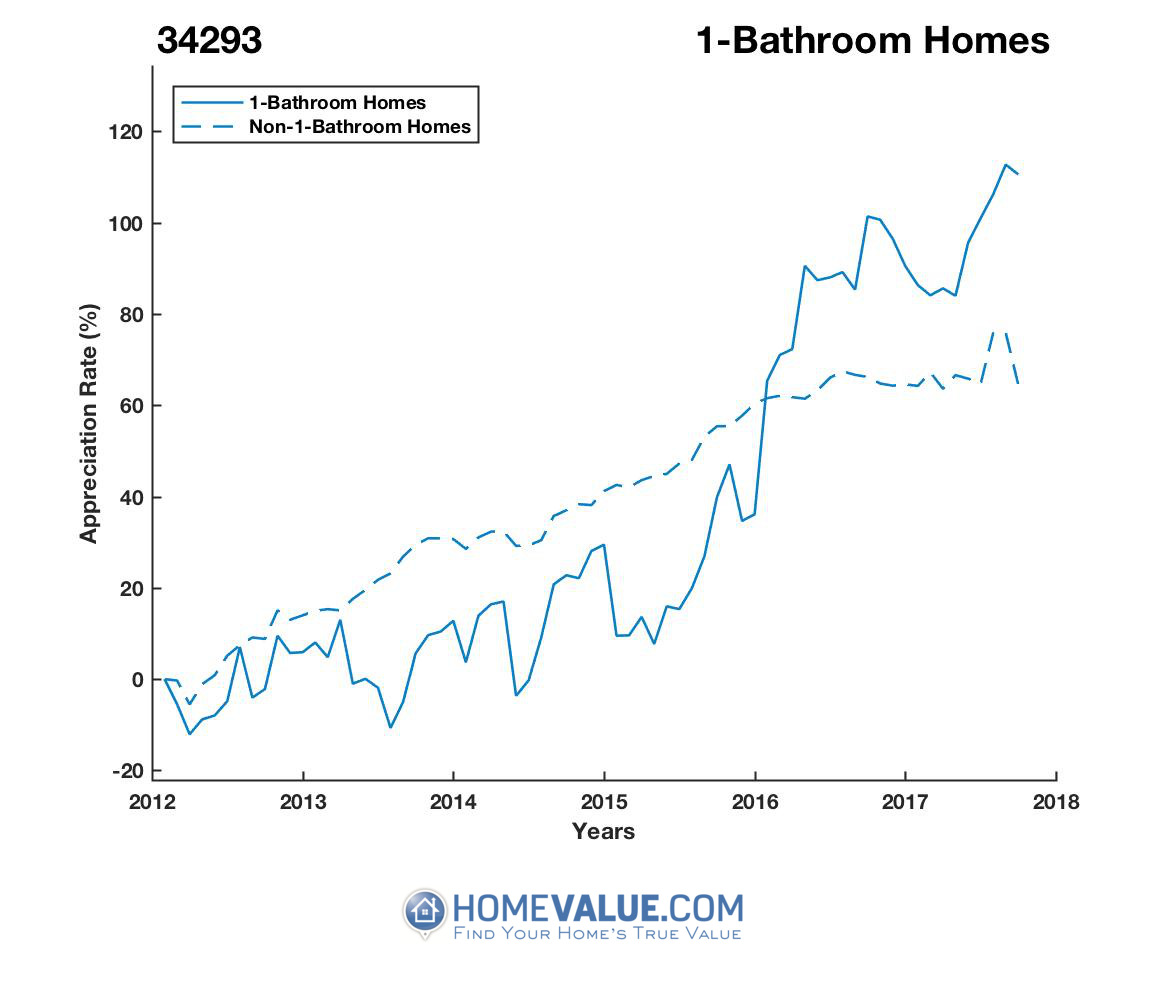 1 Bathroom Homes have appreciated 72% faster since 09/15/2013.