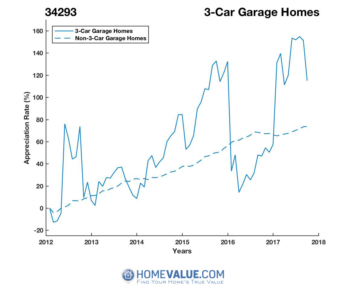 3 Car Garage Homes have appreciated 80% faster since 03/15/2016.
