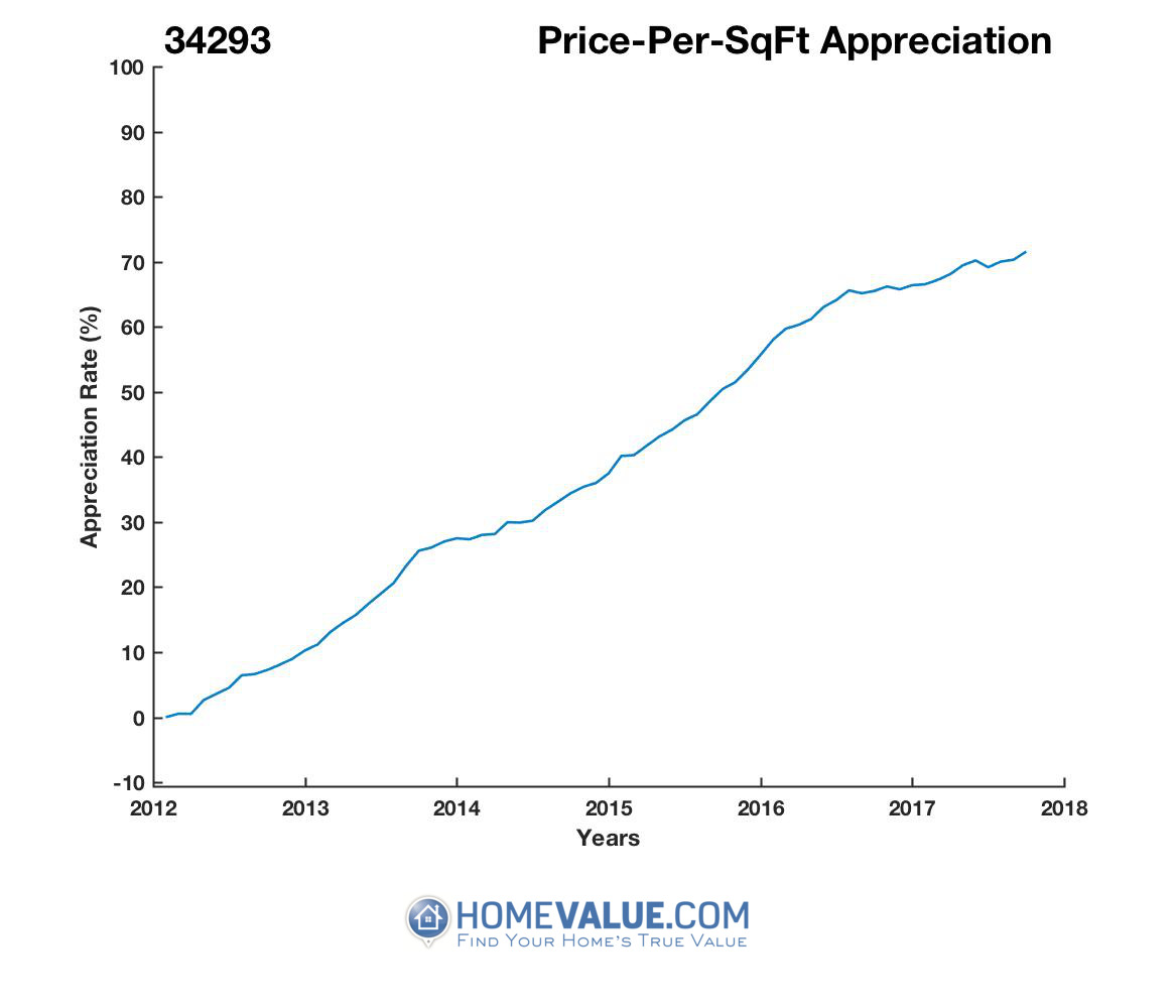 Average Price Per Sq.Ft. 34293