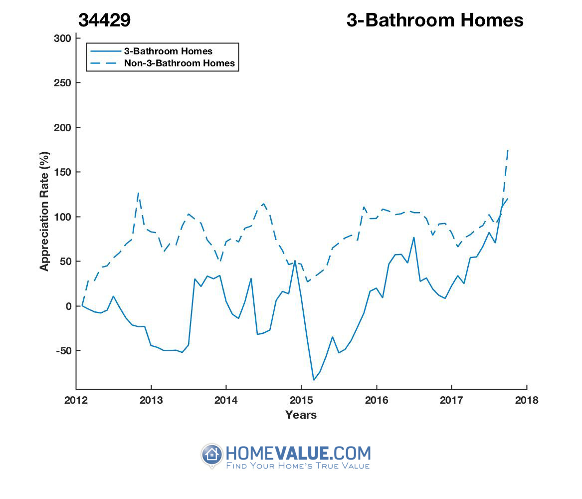 3 Bathrooms Homes have appreciated 7.5x faster since 03/15/2015.