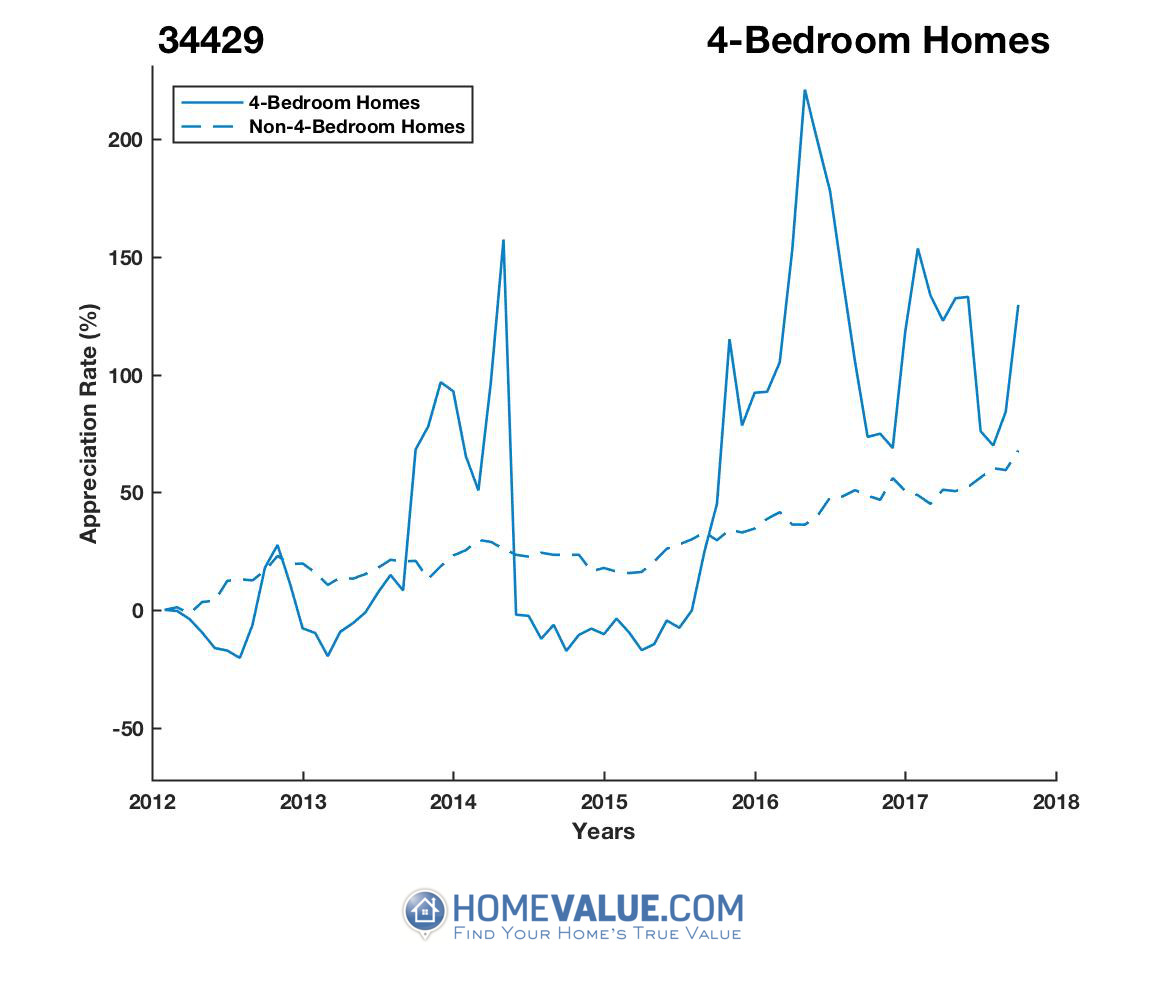 4 Bedrooms Homes have appreciated 2.4x faster since 09/15/2014.