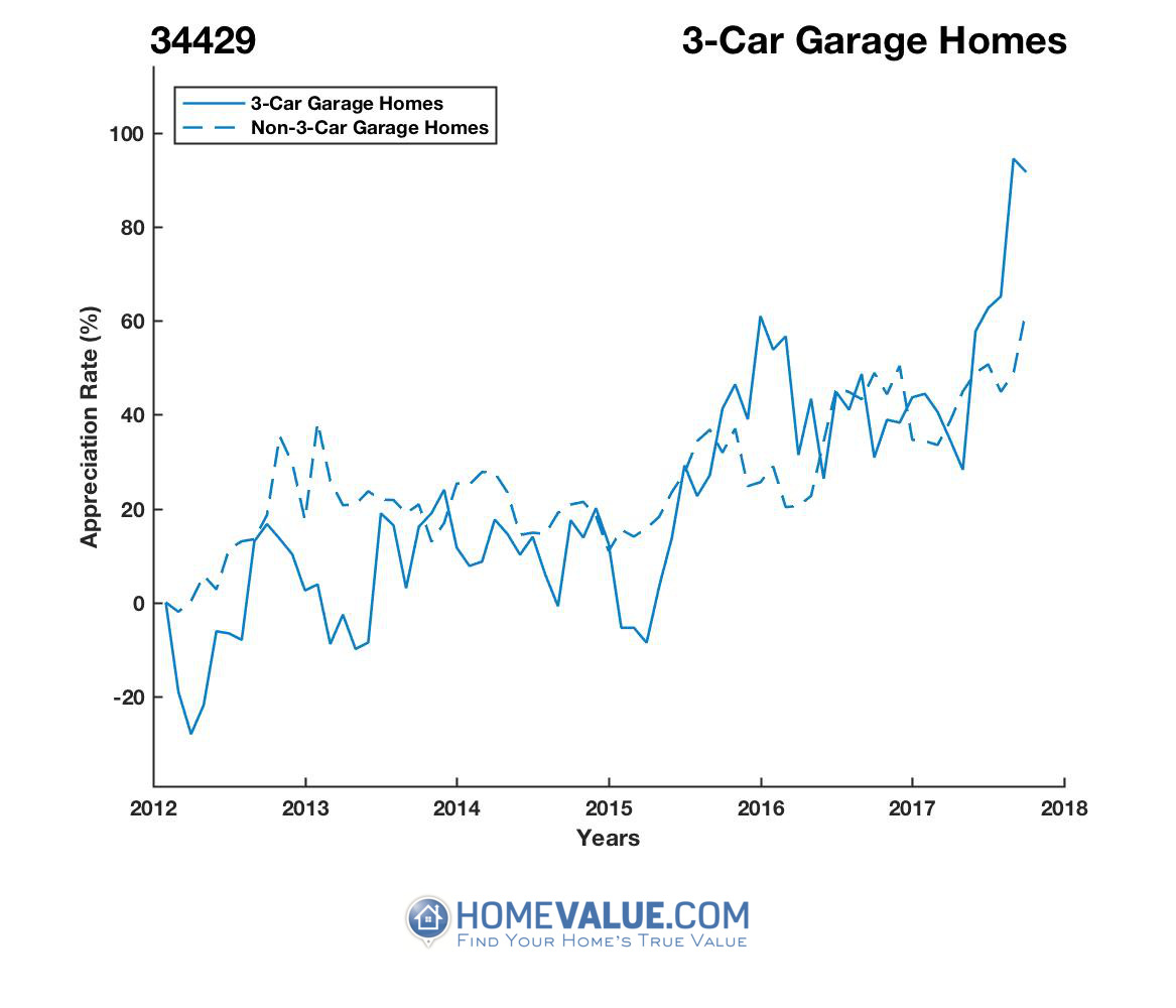 3 Car Garage Homes have appreciated 2.0x faster since 03/15/2012.