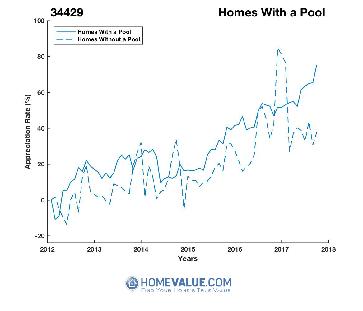 1 Homes With A Pool Homes have appreciated 52% faster since 09/15/2014.