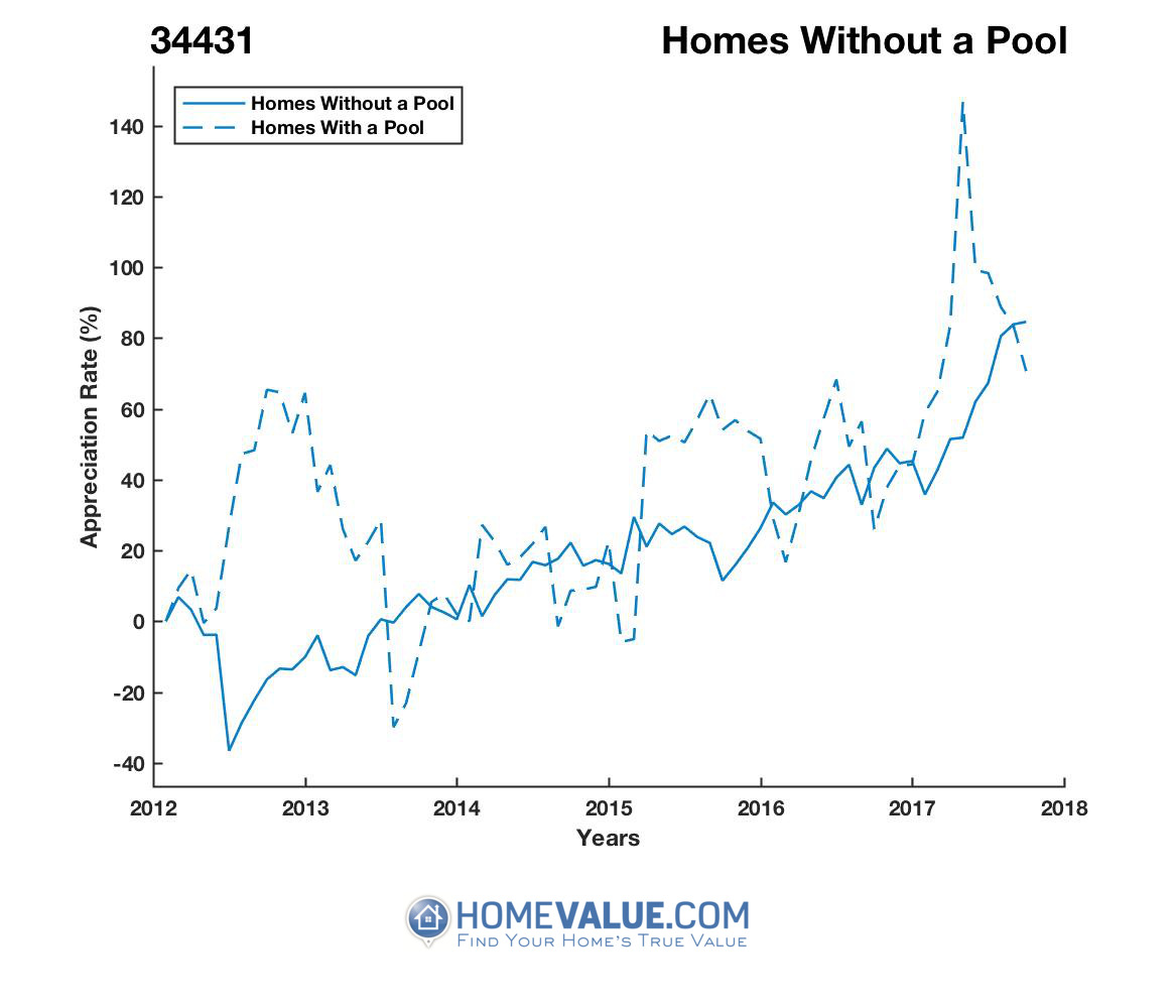 Homes Without A Pool Homes have appreciated 2.2x faster since 09/15/2012.