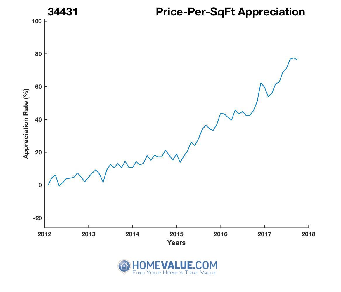 Average Price Per Sq.Ft. 34431