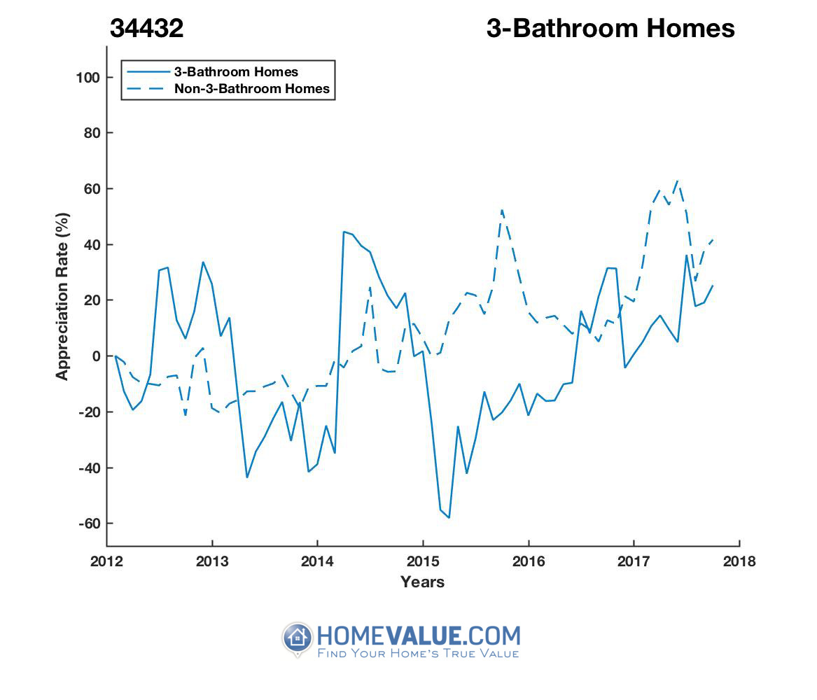 3 Bathrooms Homes have appreciated 2.7x faster since 03/15/2015.