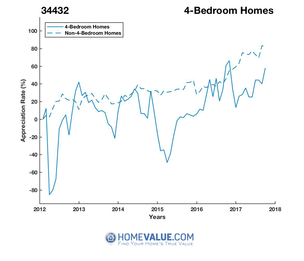 4 Bedrooms Homes have appreciated 10.1x faster since 03/15/2012.