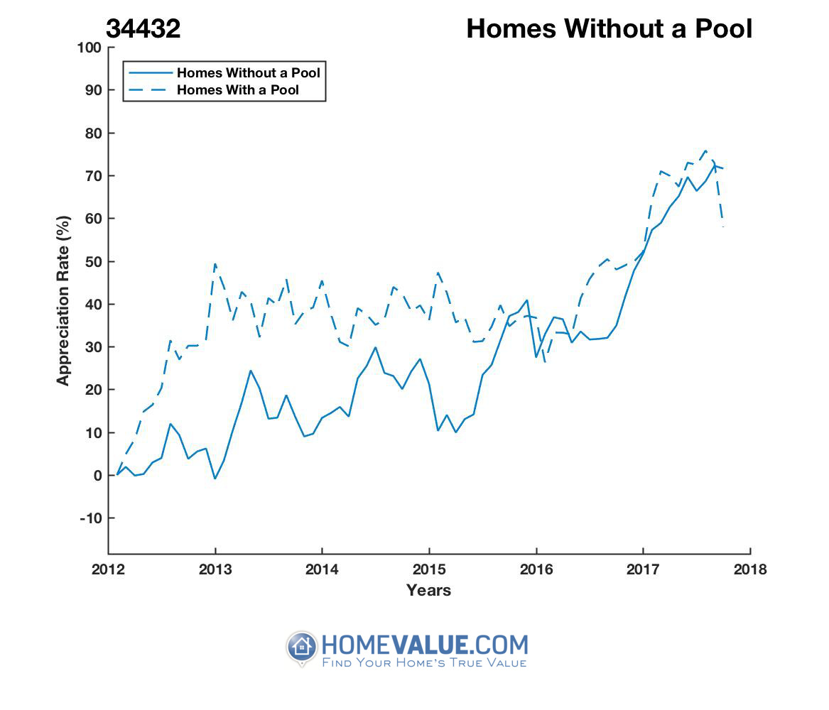 Homes Without A Pool Homes have appreciated 44% faster since 09/15/2012.