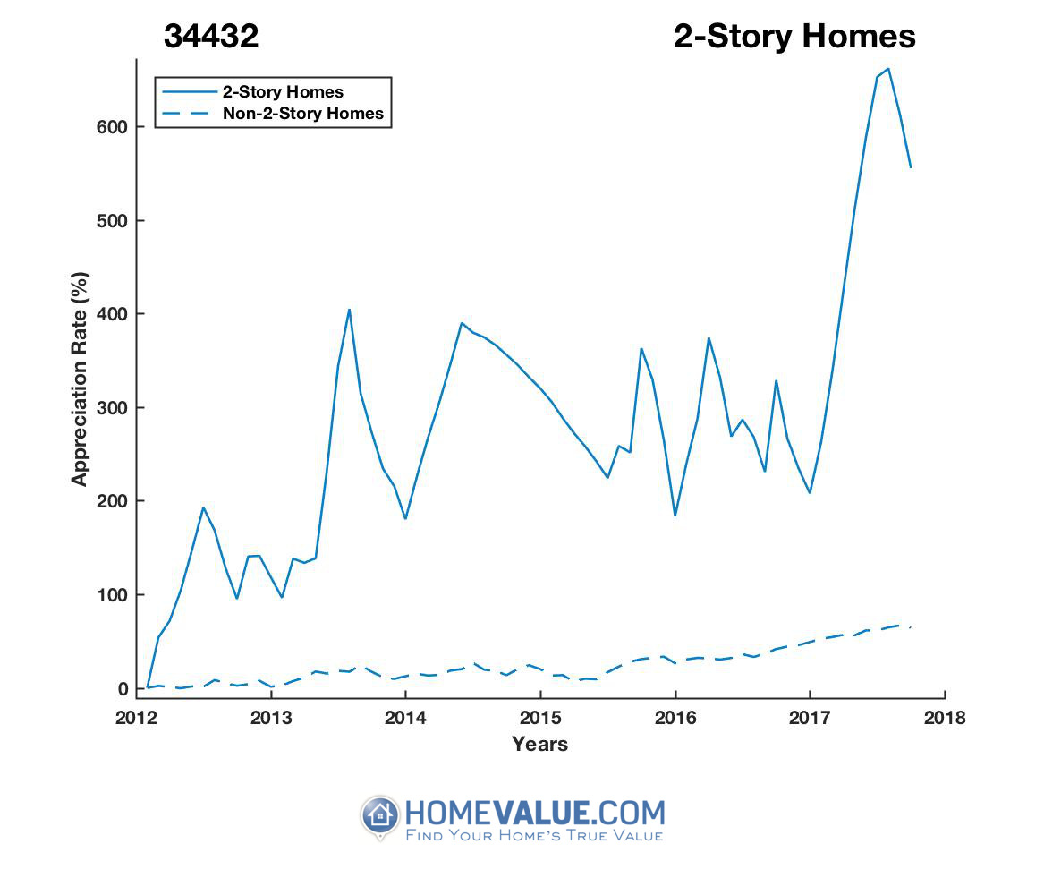 2 Stories Homes have appreciated 3.2x faster since 03/15/2012.
