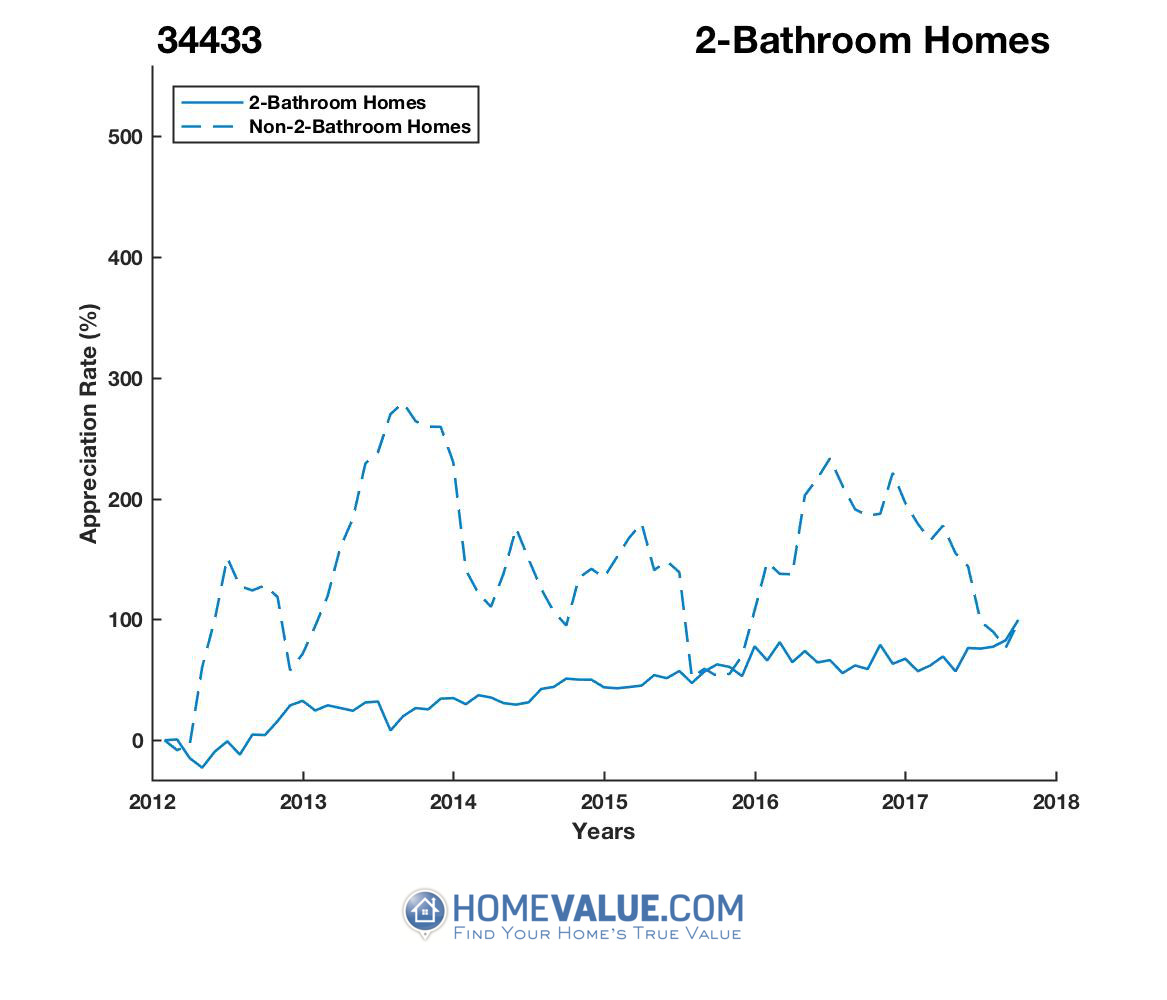 2 Bathrooms Homes have appreciated 2.0x faster since 09/15/2012.