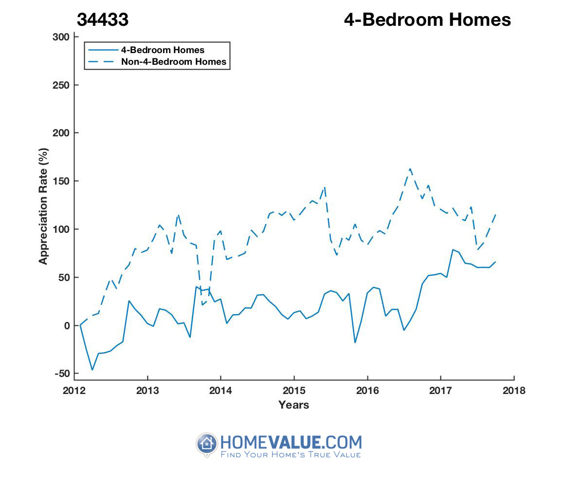 4 Bedrooms Homes have appreciated 2.1x faster since 03/15/2012.