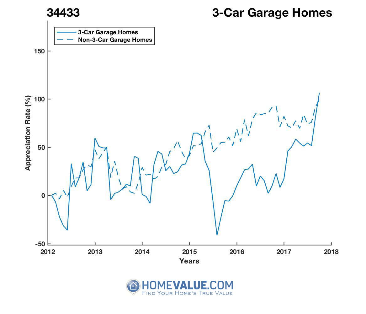 3 Car Garage Homes have appreciated 92% faster since 09/15/2015.