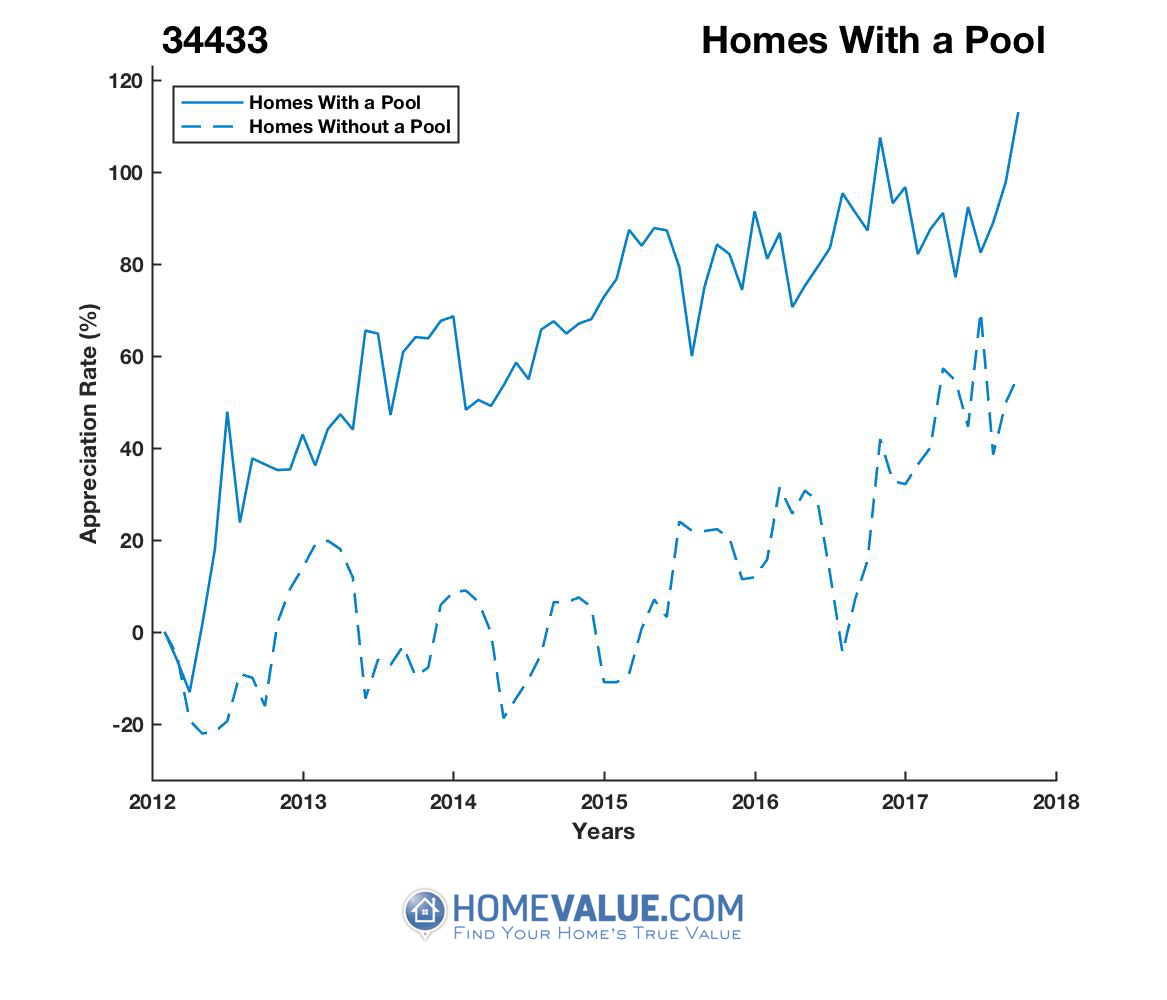 1 Homes With A Pool Homes have appreciated 52% faster since 03/15/2012.