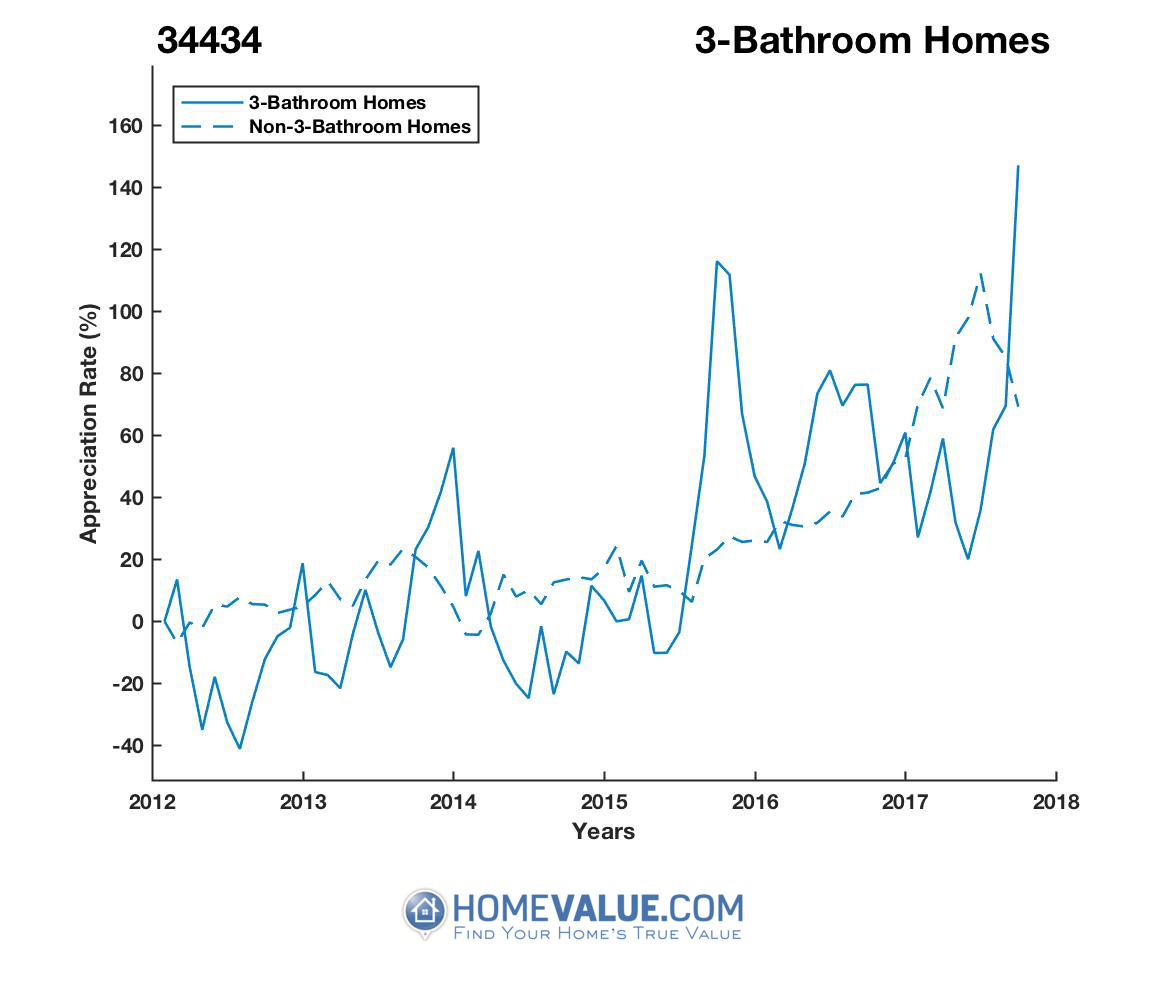 3 Bathrooms Homes have appreciated 2.6x faster since 03/15/2013.
