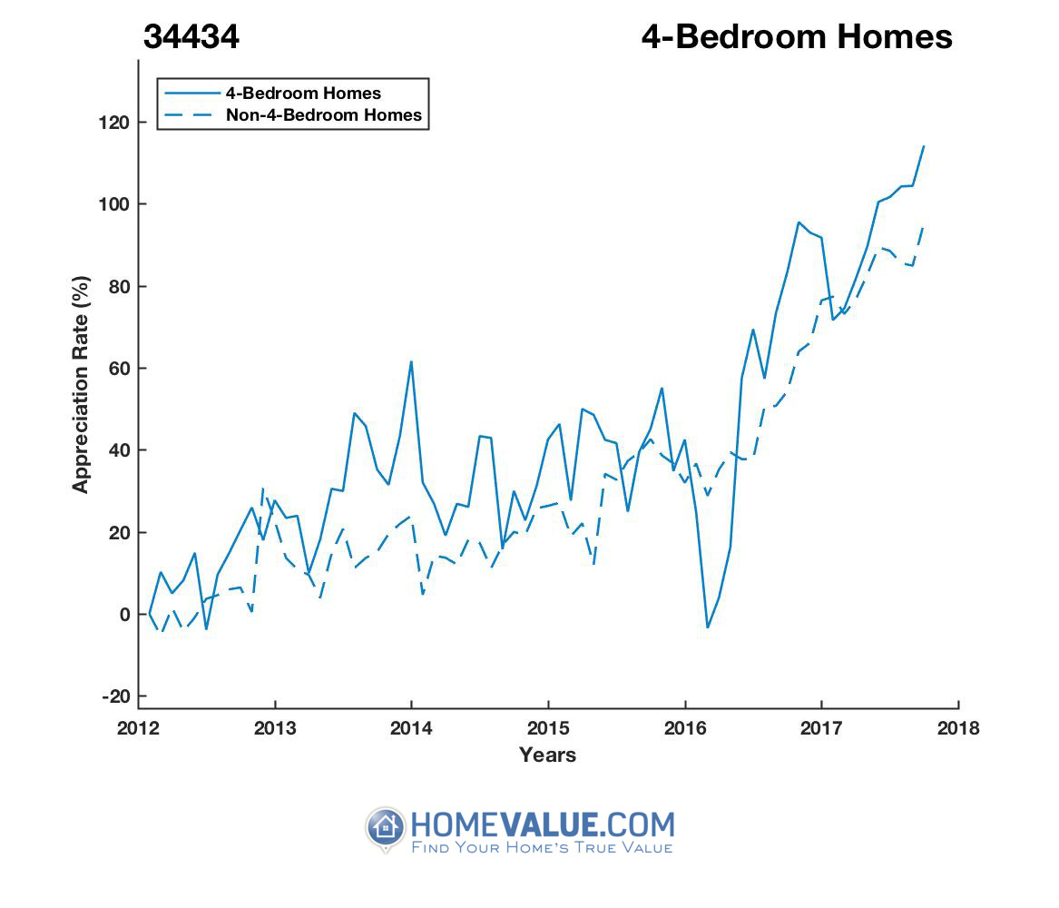 4 Bedrooms Homes have appreciated 62% faster since 03/15/2016.