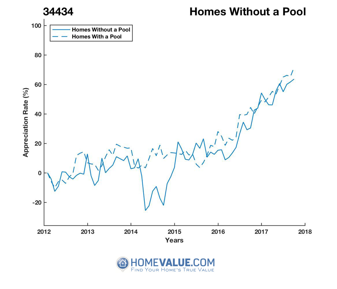 Homes Without A Pool Homes have appreciated 54% faster since 09/15/2014.