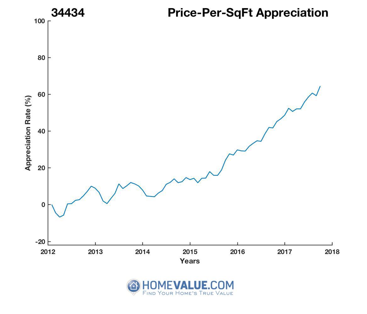 Average Price Per Sq.Ft. 34434