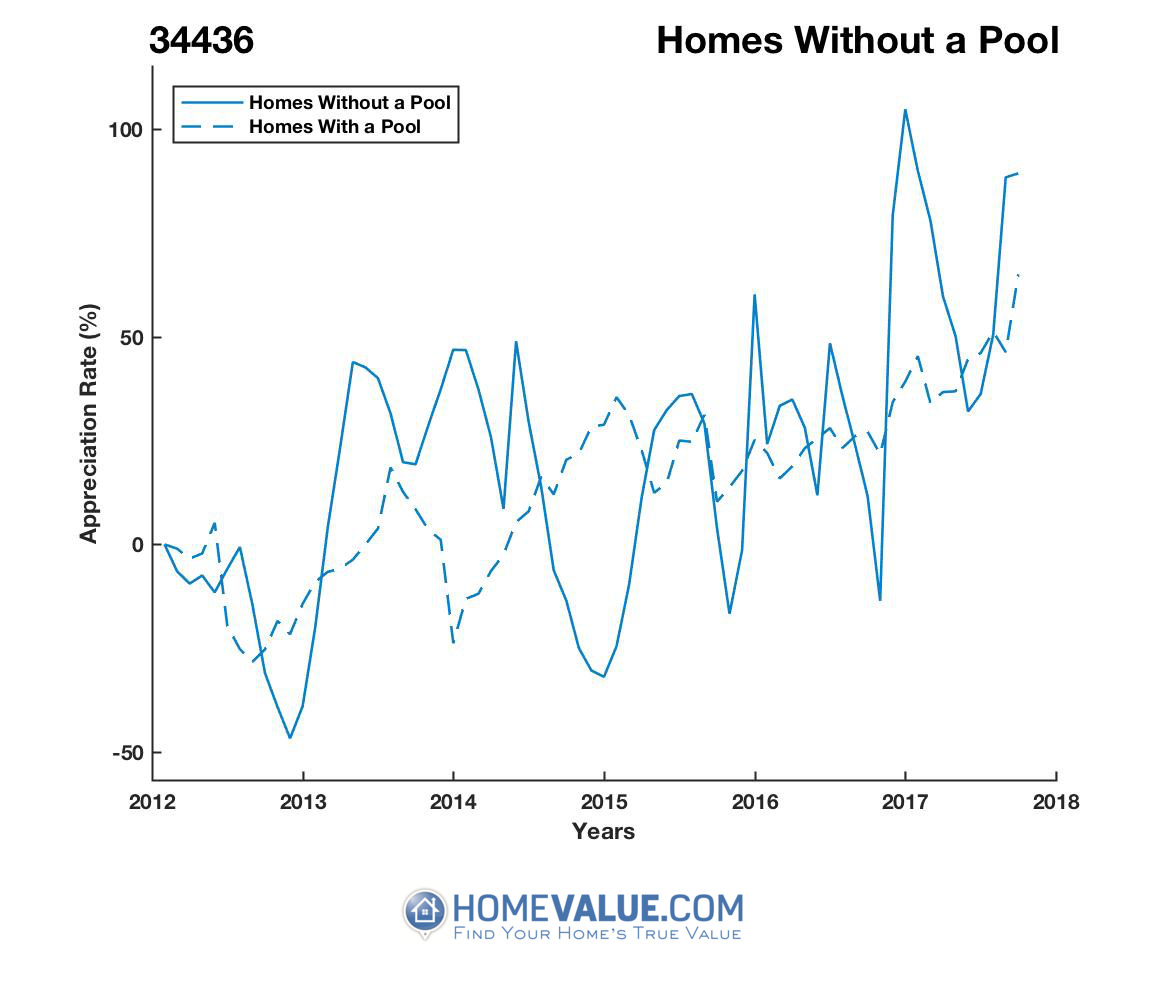Homes Without A Pool Homes have appreciated 82% faster since 09/15/2014.