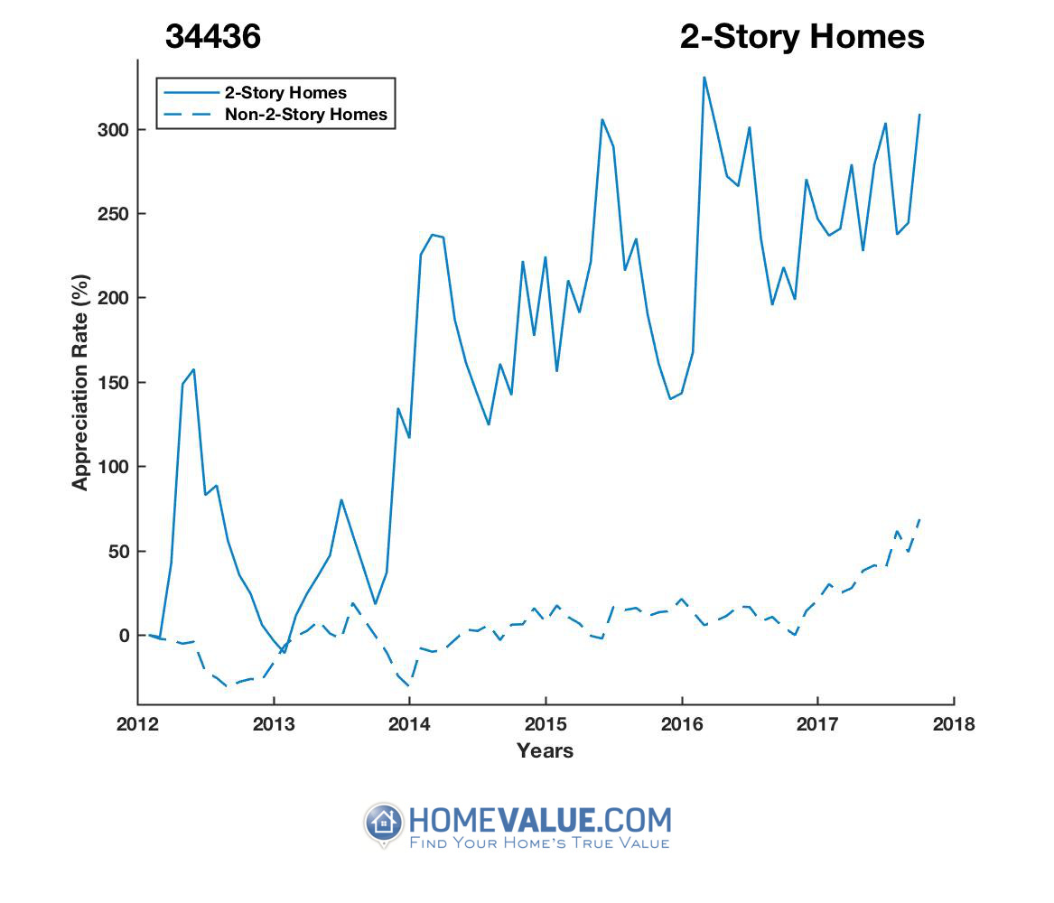 2 Stories Homes have appreciated 2.8x faster since 09/15/2013.