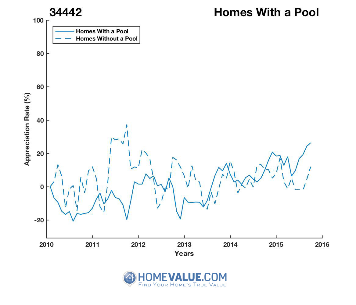 1 Homes With A Pool Homes have appreciated 30% faster since 09/15/2012.