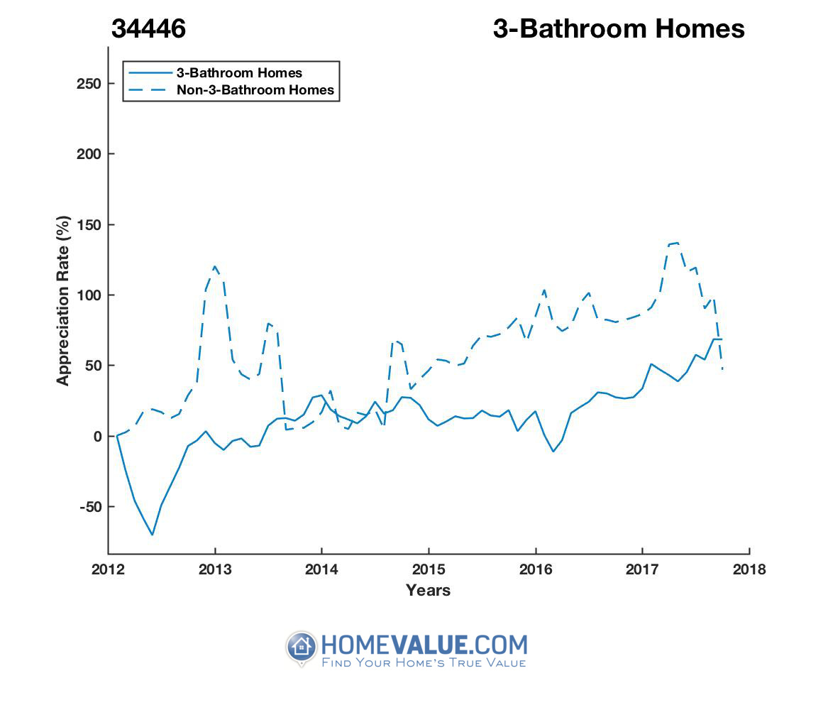 3 Bathrooms Homes have appreciated 2.7x faster since 03/15/2012.
