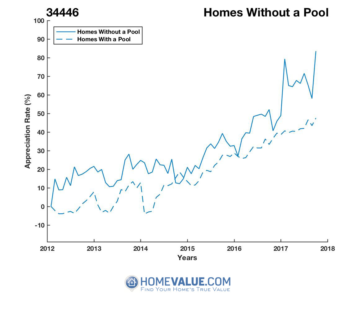 Homes Without A Pool Homes have appreciated 35% faster since 09/15/2014.