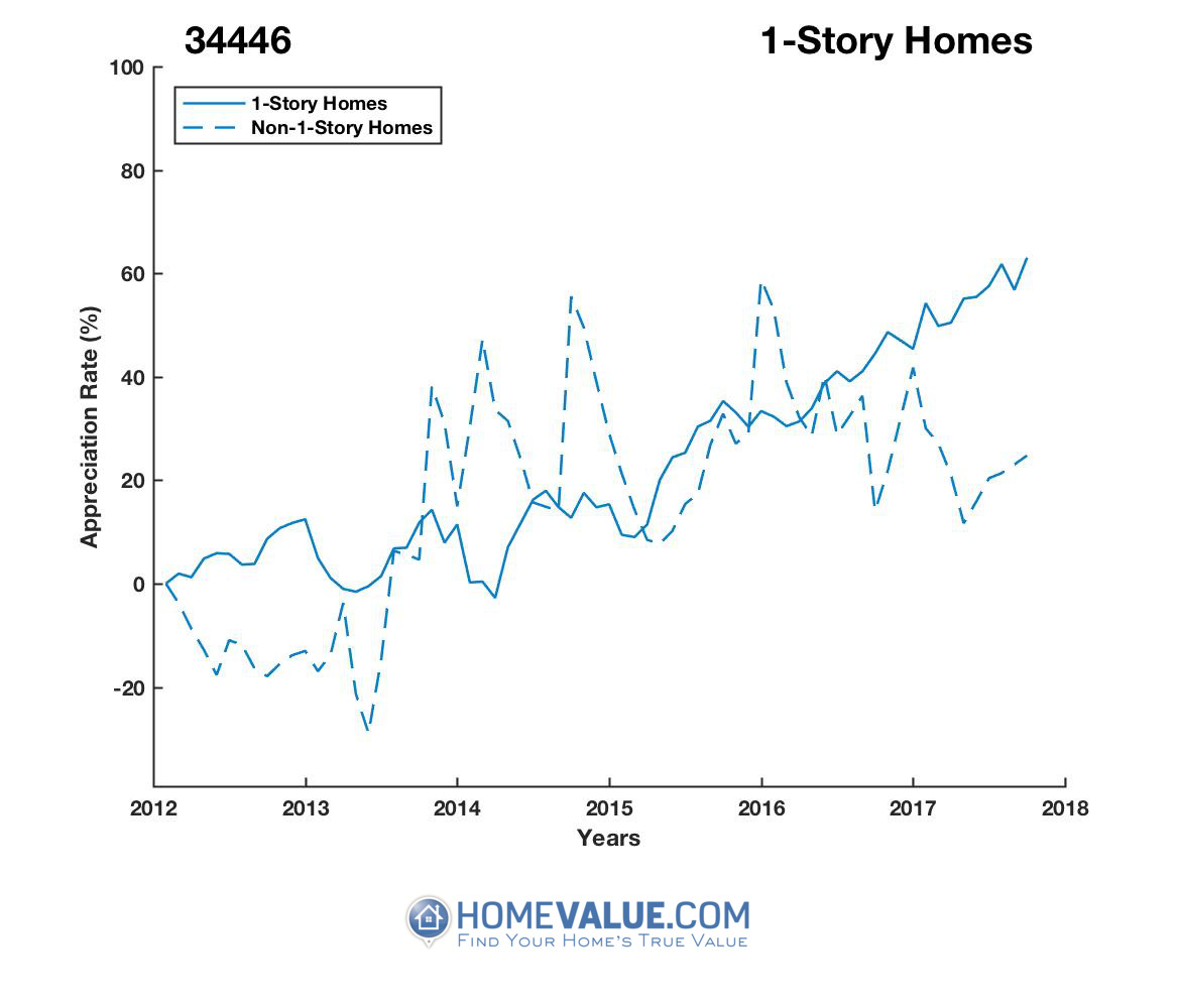 1 Story Homes have appreciated 74% faster since 03/15/2014.