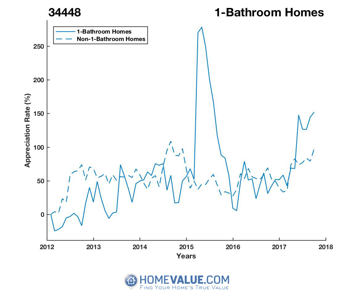 1 Bathroom Homes have appreciated 2.9x faster since 09/15/2012.