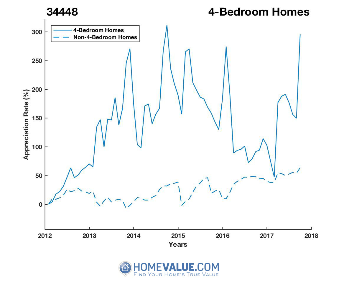 4 Bedrooms Homes have appreciated 2.9x faster since 03/15/2012.