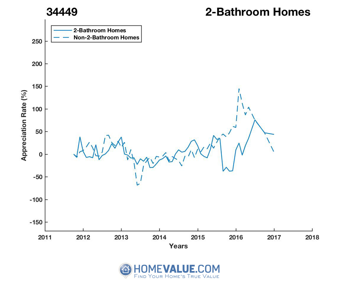 2 Bathrooms Homes have appreciated 5.7x faster since 09/15/2013.