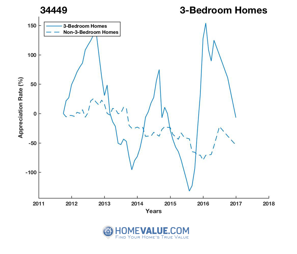 3 Bedrooms Homes have appreciated 12.9x faster since 03/15/2015.