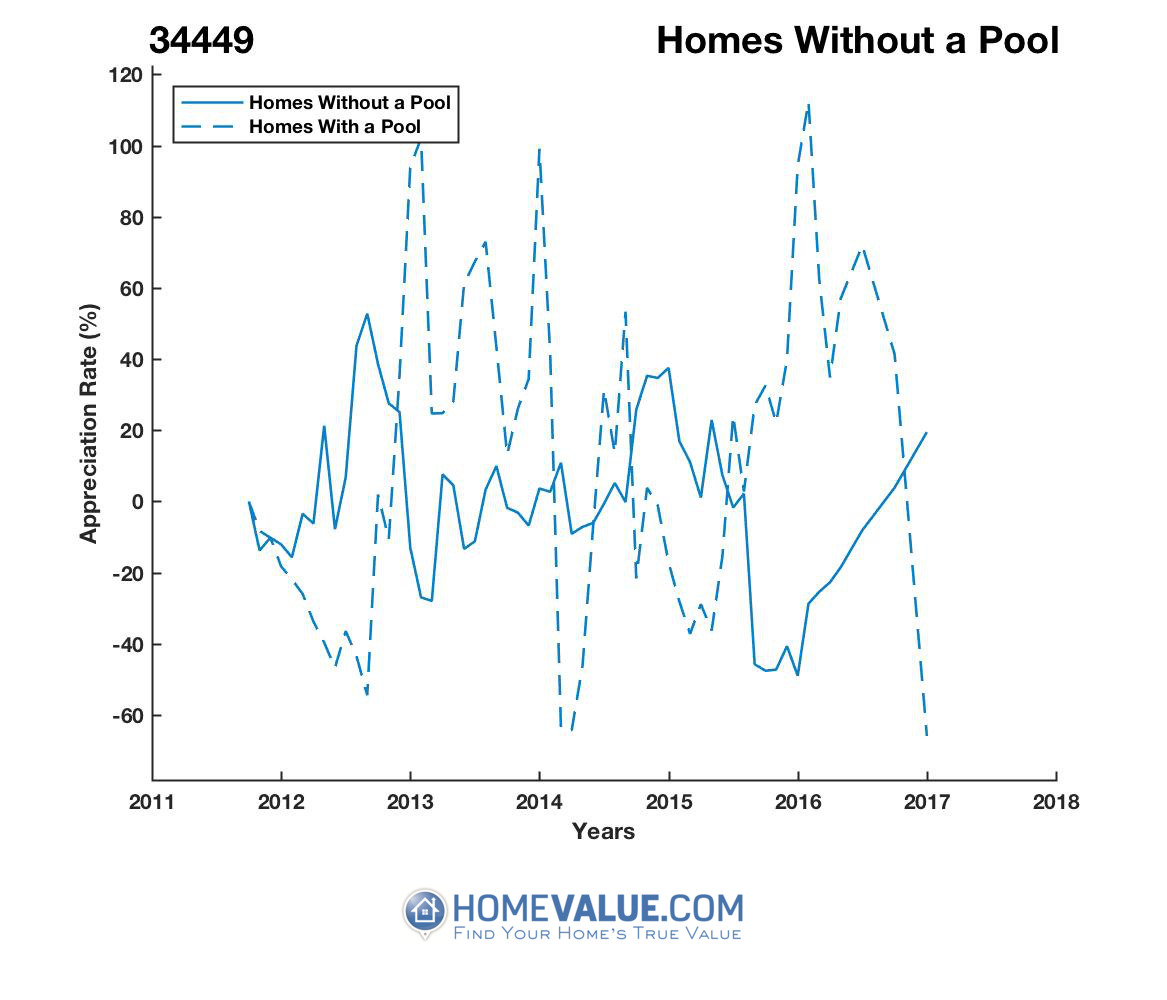 Homes Without A Pool Homes have appreciated 2.8x faster since 09/15/2015.