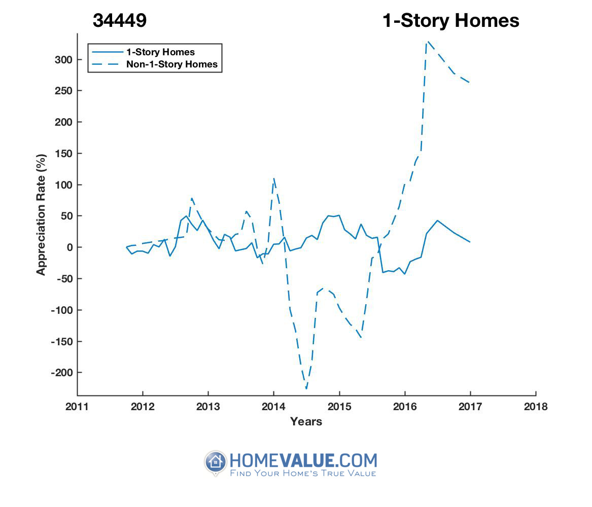 1 Story Homes have appreciated 984.7x faster since 03/15/2014.