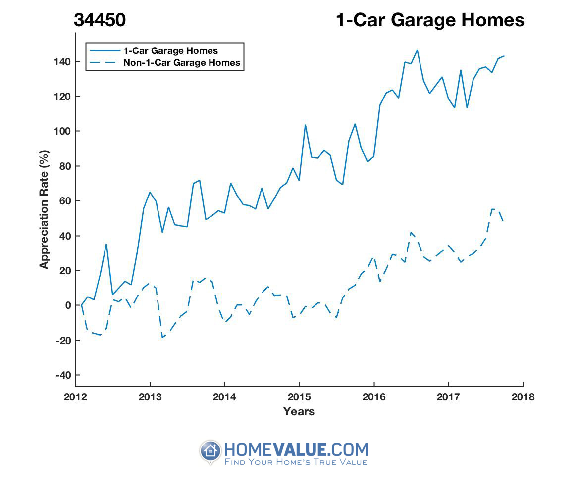 1 Car Garage Homes have appreciated 68% faster since 09/15/2012.